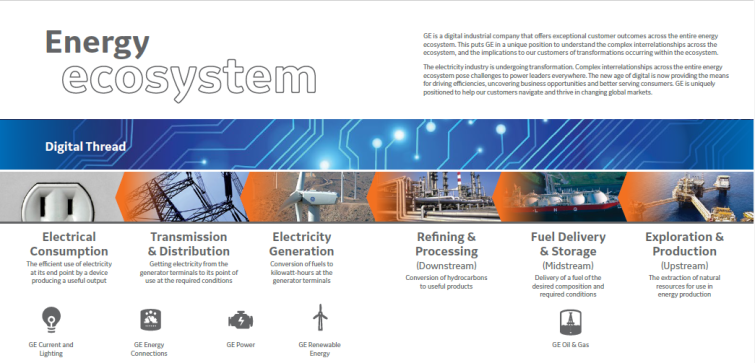Taken from the report GE Energy Ecosystem Portfolio