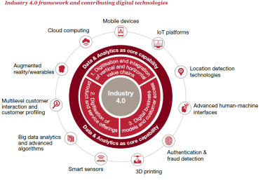 The PwC Industry 4.0 framework