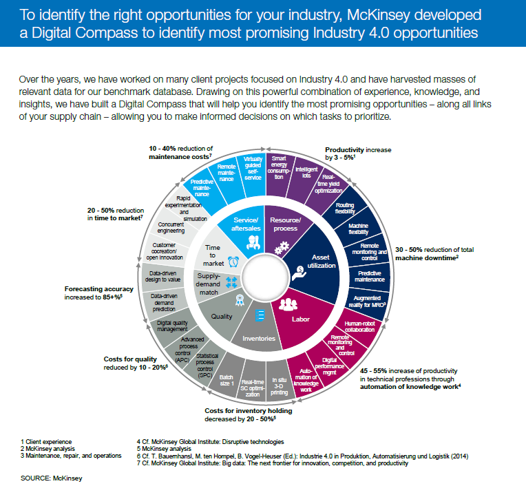 mckinsey-digital-compass-for-promising-industry-4-0-opportunities