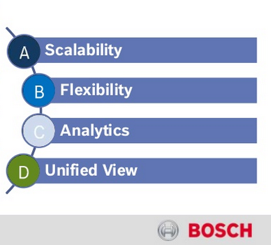 Bosch and its view