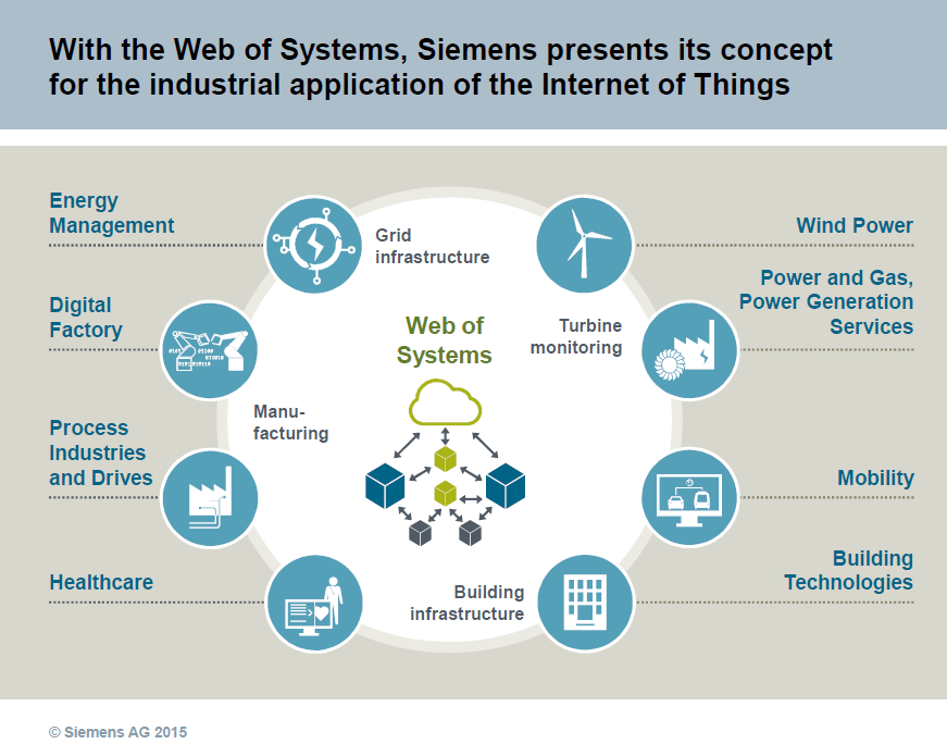 There is a growing force in siemens mindsphere as it