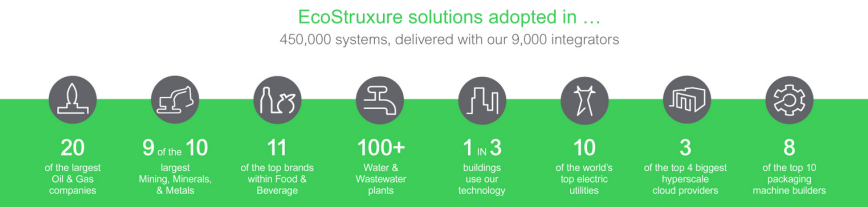 EcoStruxure Adopted in Results visual